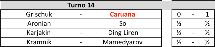 Candidates 2018 - R14, Risultati (ok)