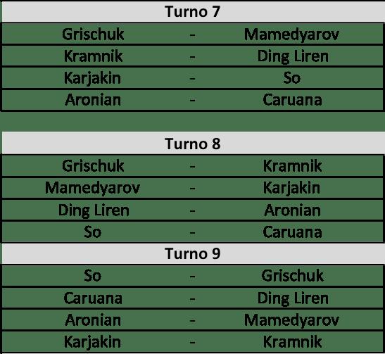 Candidates 2018 - R6, Accoppiamenti