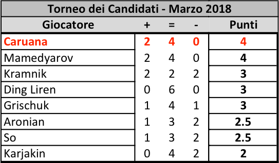 Candidates 2018 - R6, Classifica