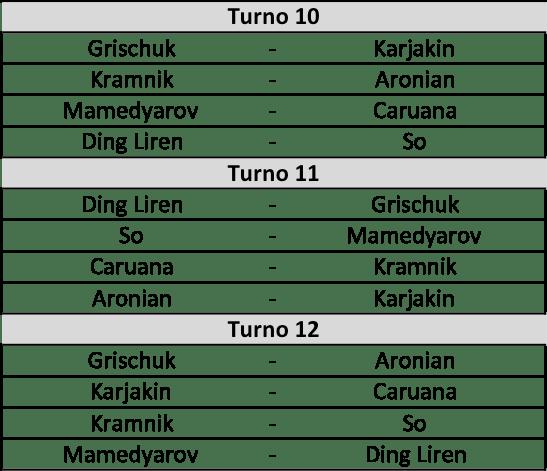 Candidates 2018 - R9, Accoppiamenti