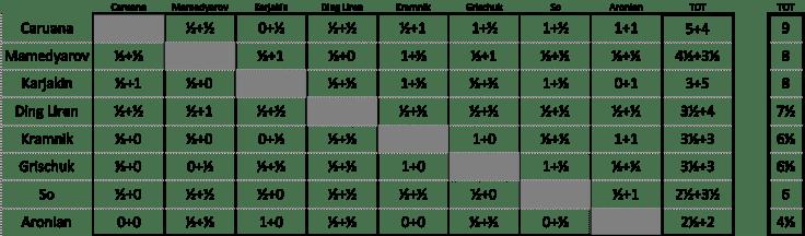 Candidates 2018 - Tabellone mini-match