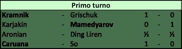 Candidates 2018 - R1, Risultati