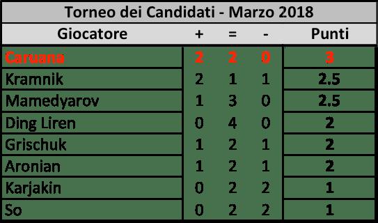 Candidates 2018 - R4, Classifica