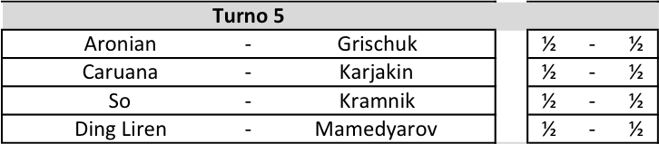 Candidates 2018 - R5, Risultati