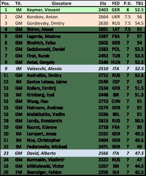 GRENKE18 Open - Classifica finale