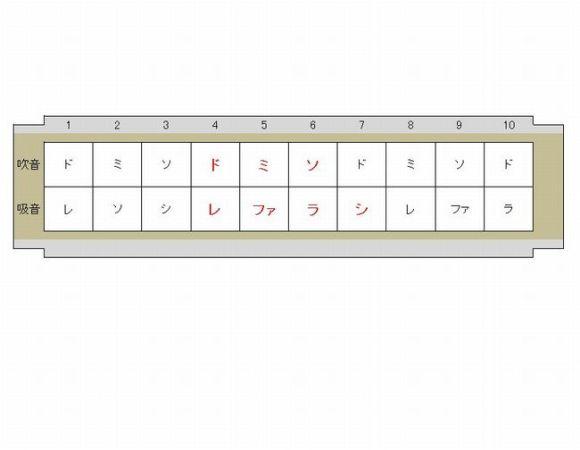 ハーモニカーの練習方法【単音】をだす簡単なコツはこれ!口の形は?