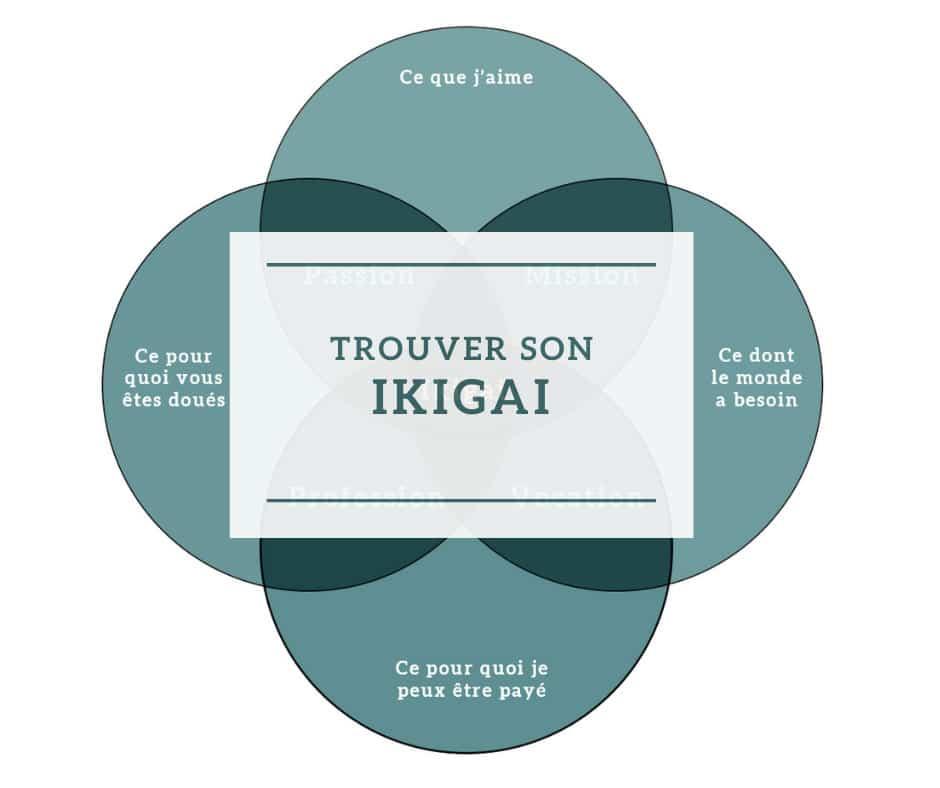 Comment trouver sa vocation grâce à l'Ikigai