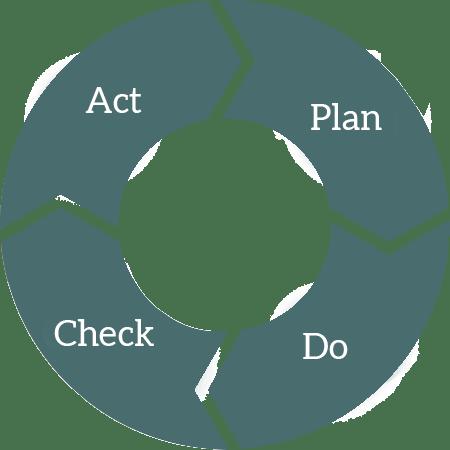 La roue de Deming - PDCA (plan do check act