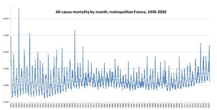 mortalité france