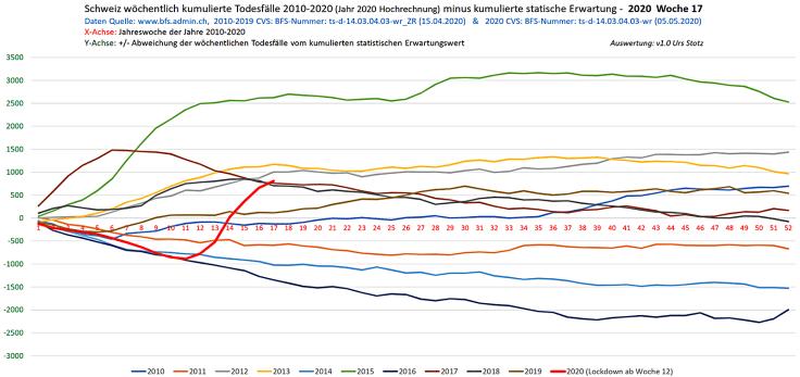 Décès cumulés par rapport aux décès attendus, 2010 à 2020 (KW17, BFS/Stotz)