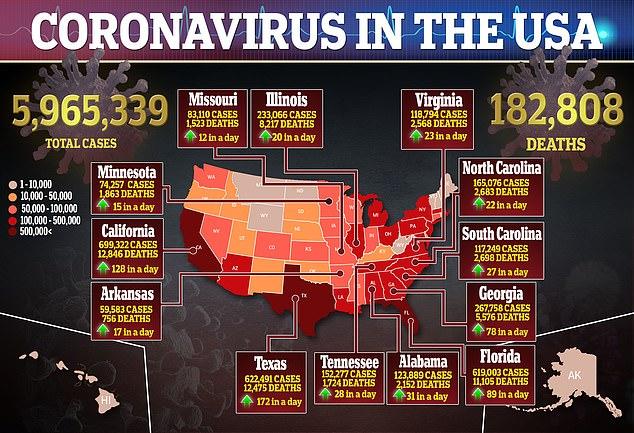 Aujourd'hui, il y a 5,9 millions de cas de COVID-19 aux États-Unis et il y a eu plus de 182000 décès