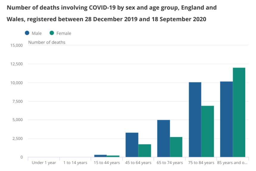 The number of deaths involving Covid-19 was highest in males across the majority of age groups