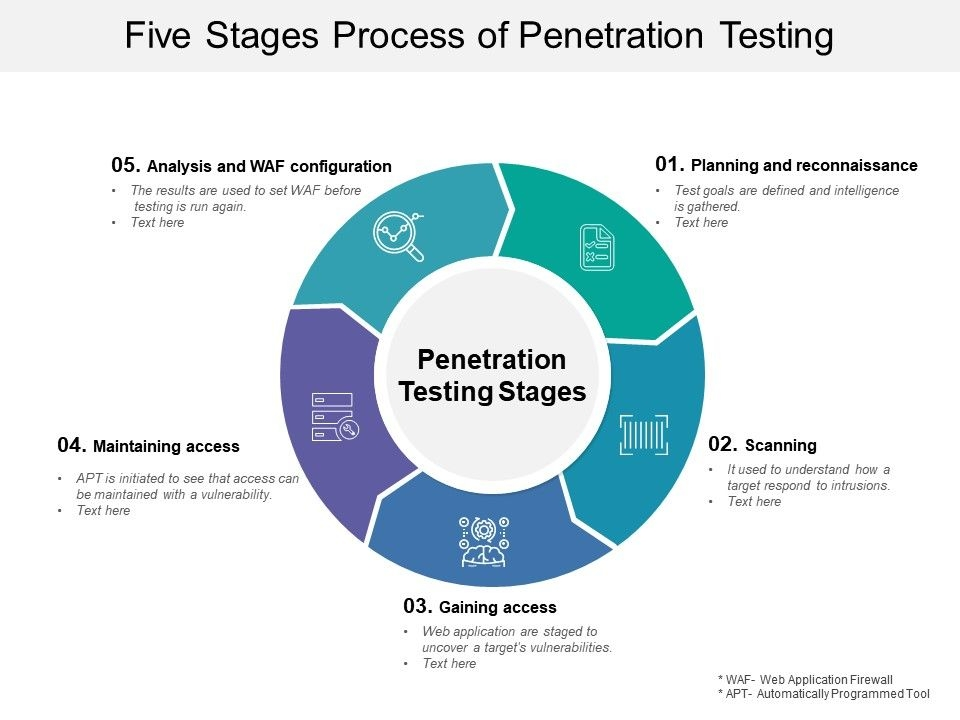 five stages process of penetration testing powerpoint