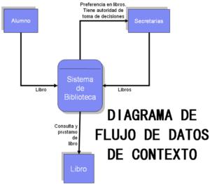 Flujos de datos