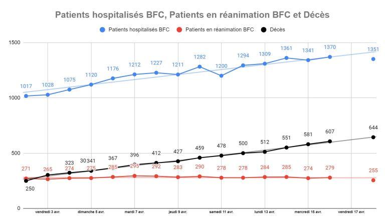 [UNSA] Informations sur la situation des patients Covid-19 en BFC #18.04.2020