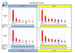 Résultats CAP A et B SPP de Septembre 2015