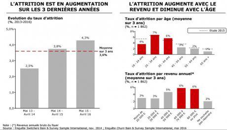 attrition-banques-bain-age-revenus-corr