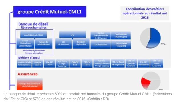 Au Credit Mutuel Cic Il N Y A Pas De Plan De Fermeture D Agences
