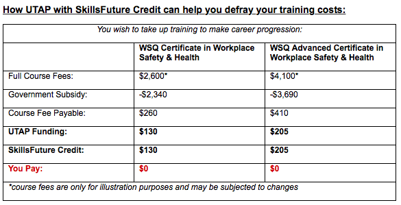 Example of combining WDA funding, SkillsFuture credit, and UTAP. Image via skillsupgrade.ntuc.org.sg