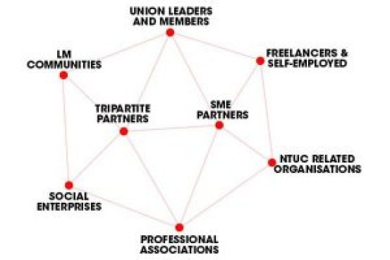 The growing Labour Movement network. Photo: NTUC