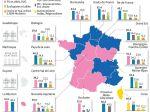 Französische Regionalwahlen: Fiasko für RN und LREM
