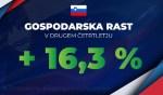 Slowenien: 16,3 % BIP-Wachstum im zweiten Quartal