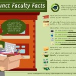 Infographic on Adjuncts