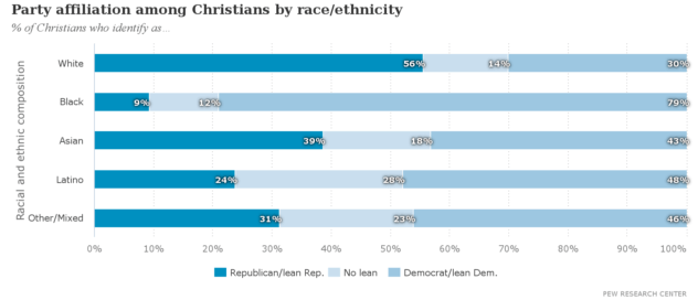 Party_affiliation_among_Christians_by_race-ethnicity