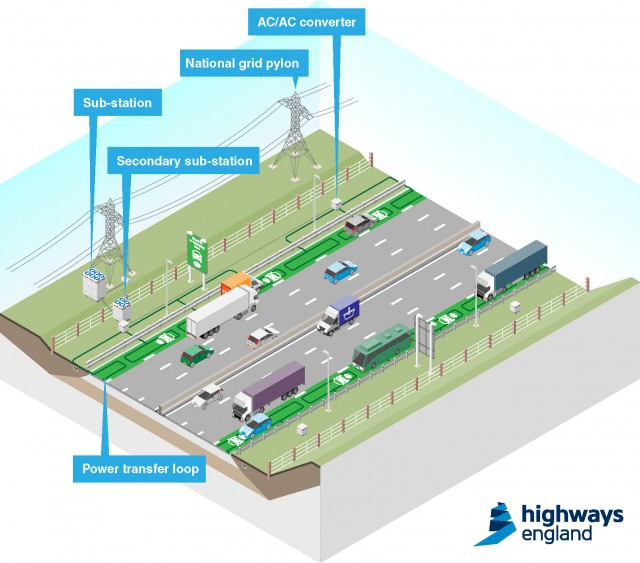 Roads That Can Charge Electric Cars As They Go