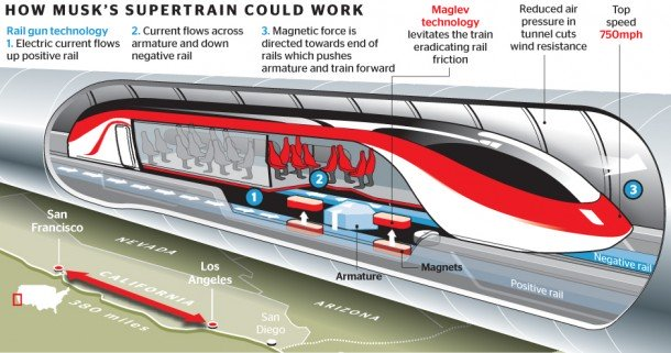 Elon Musk's Hyperloop Train System
