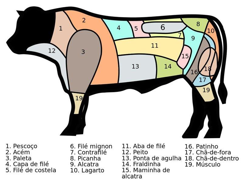 beef_cuts_brazil