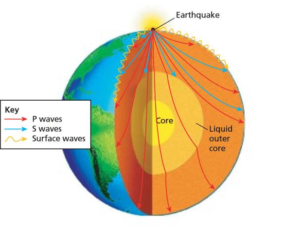 Earthquake Travels Around The Earth