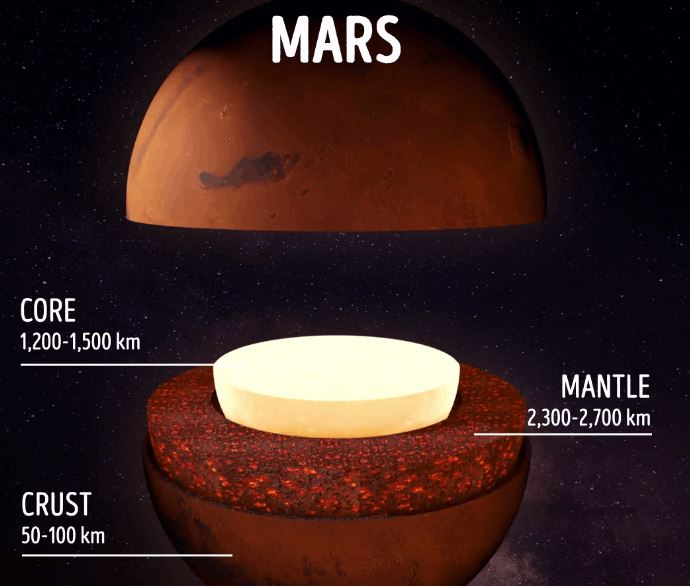 What's Inside The Planets