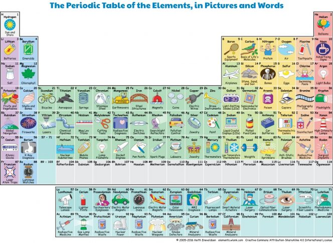 Check Out This Interactive Periodic Table Tells You Which Element Is Used For