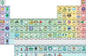 Interactive Periodic Table