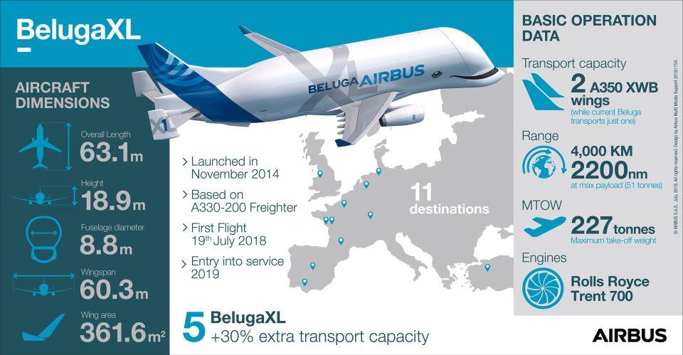 BelugaXL-Infographic