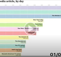 2020's Most Viewed Wikipedia Articles