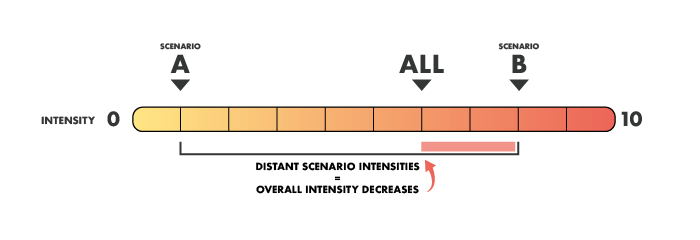 parallel-editing-intensity-bar-infographic-3