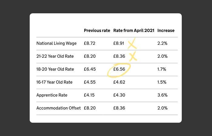video-editing-national-minimum-wage-example