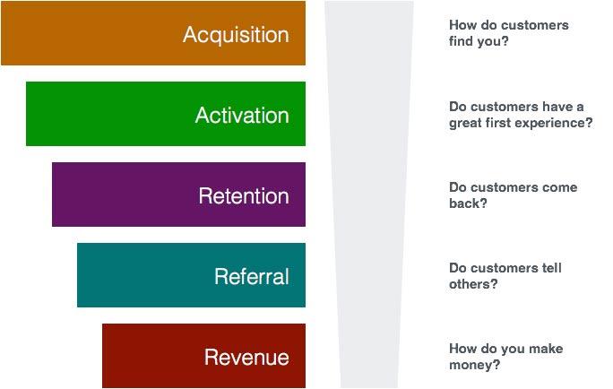 Funnel of metrics for innovation