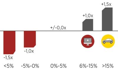 Grafik-Umsatzwachstum_kleinformat