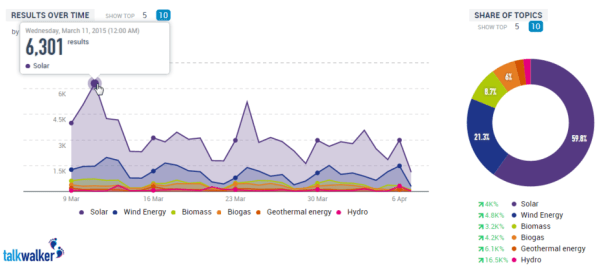 Nearly 60% of Renewable Energy Conversations on Twitter Are About Solar