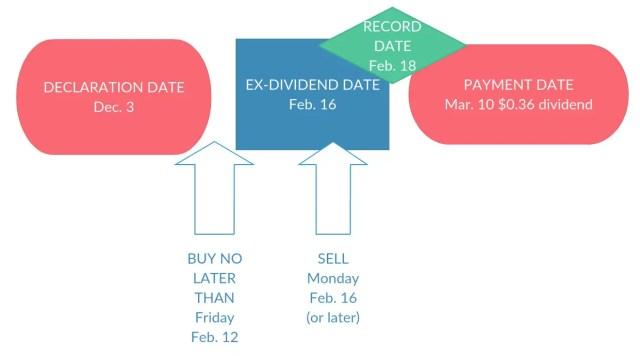 Ex-Dividend Chart