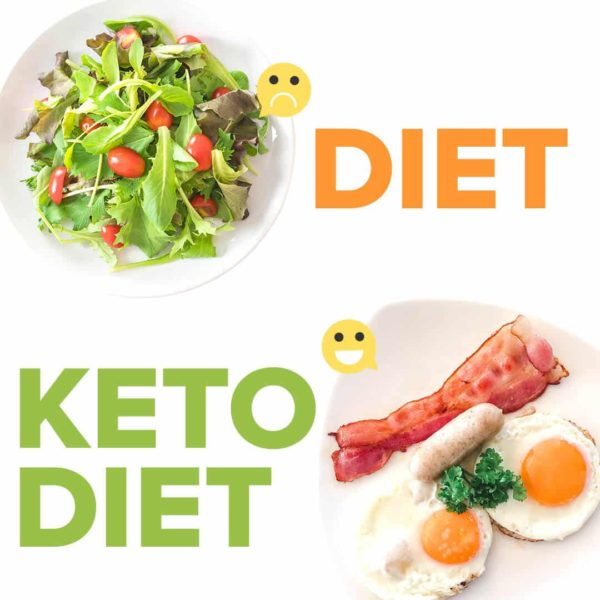 Keto Quiz for Beginners