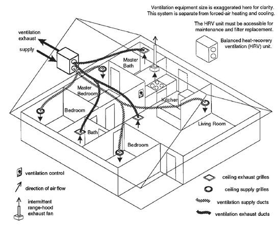 ventilation ventilation