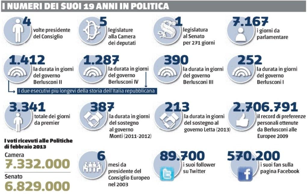 20 anni di Berlusconi