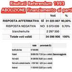 Finanziamento ai partiti: Truffati 31 milioni di italiani