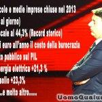 """In attesa del """"salvatore"""" Renzi chiudono 1000 imprese al giorno"""