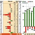 Serie A: Il campionato più indebitato del Mondo