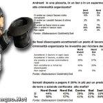 Studio shock: Il 60% dei disoccupati lavorerebbero per la mafia